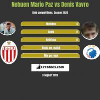 Nehuen Mario Paz vs Denis Vavro h2h player stats