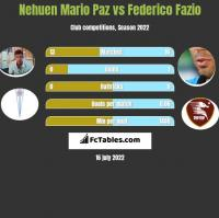 Nehuen Mario Paz vs Federico Fazio h2h player stats
