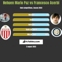 Nehuen Mario Paz vs Francesco Acerbi h2h player stats