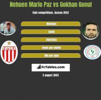 Nehuen Mario Paz vs Gokhan Gonul h2h player stats