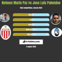 Nehuen Mario Paz vs Jose Luis Palomino h2h player stats