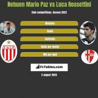 Nehuen Mario Paz vs Luca Rossettini h2h player stats