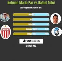 Nehuen Mario Paz vs Rafael Toloi h2h player stats