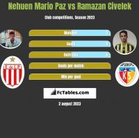 Nehuen Mario Paz vs Ramazan Civelek h2h player stats