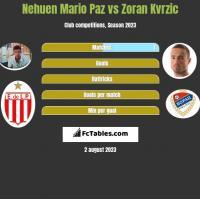 Nehuen Mario Paz vs Zoran Kvrzic h2h player stats