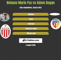 Nehuen Mario Paz vs Adem Dogan h2h player stats