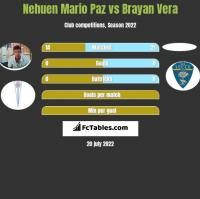 Nehuen Mario Paz vs Brayan Vera h2h player stats