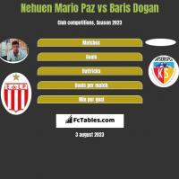 Nehuen Mario Paz vs Baris Dogan h2h player stats