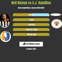 Neil Bishop vs C.J. Hamilton h2h player stats