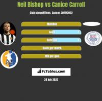 Neil Bishop vs Canice Carroll h2h player stats