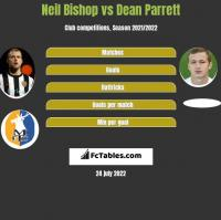 Neil Bishop vs Dean Parrett h2h player stats