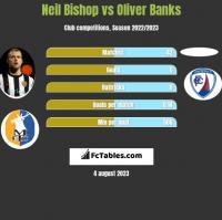 Neil Bishop vs Oliver Banks h2h player stats