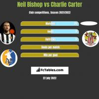 Neil Bishop vs Charlie Carter h2h player stats