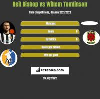 Neil Bishop vs Willem Tomlinson h2h player stats