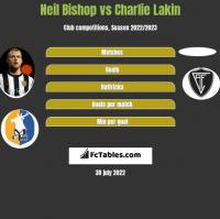 Neil Bishop vs Charlie Lakin h2h player stats