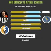 Neil Bishop vs Arthur Iontton h2h player stats