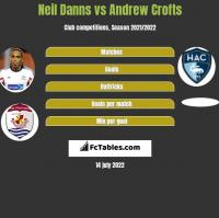 Neil Danns vs Andrew Crofts h2h player stats