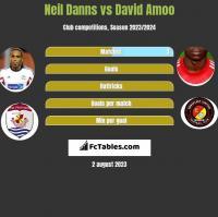 Neil Danns vs David Amoo h2h player stats