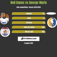 Neil Danns vs George Maris h2h player stats