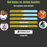 Neil Danns vs Jordan Rossiter h2h player stats