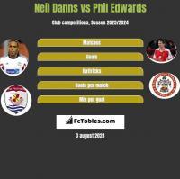 Neil Danns vs Phil Edwards h2h player stats