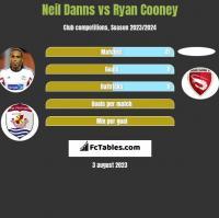 Neil Danns vs Ryan Cooney h2h player stats