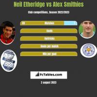 Neil Etheridge vs Alex Smithies h2h player stats