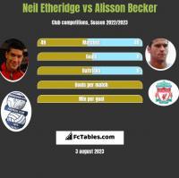 Neil Etheridge vs Alisson Becker h2h player stats