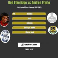 Neil Etheridge vs Andres Prieto h2h player stats