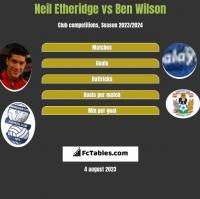 Neil Etheridge vs Ben Wilson h2h player stats