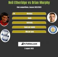 Neil Etheridge vs Brian Murphy h2h player stats