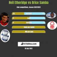 Neil Etheridge vs Brice Samba h2h player stats