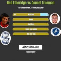 Neil Etheridge vs Connal Trueman h2h player stats