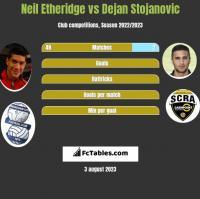 Neil Etheridge vs Dejan Stojanovic h2h player stats