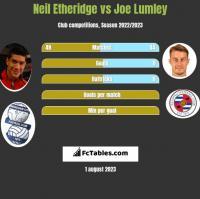 Neil Etheridge vs Joe Lumley h2h player stats