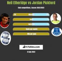 Neil Etheridge vs Jordan Pickford h2h player stats