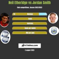 Neil Etheridge vs Jordan Smith h2h player stats