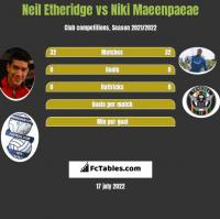 Neil Etheridge vs Niki Maeenpaeae h2h player stats