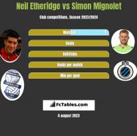 Neil Etheridge vs Simon Mignolet h2h player stats