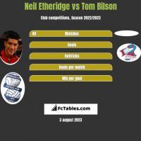Neil Etheridge vs Tom Bilson h2h player stats