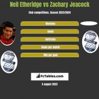 Neil Etheridge vs Zachary Jeacock h2h player stats