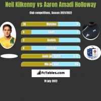 Neil Kilkenny vs Aaron Amadi Holloway h2h player stats