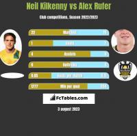 Neil Kilkenny vs Alex Rufer h2h player stats