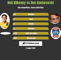 Neil Kilkenny vs Ben Kantarovski h2h player stats