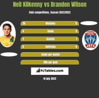 Neil Kilkenny vs Brandon Wilson h2h player stats