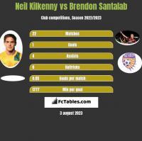 Neil Kilkenny vs Brendon Santalab h2h player stats