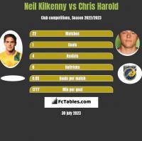 Neil Kilkenny vs Chris Harold h2h player stats