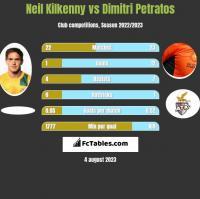 Neil Kilkenny vs Dimitri Petratos h2h player stats