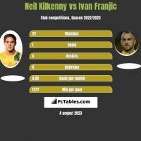 Neil Kilkenny vs Ivan Franjic h2h player stats