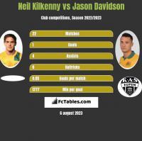 Neil Kilkenny vs Jason Davidson h2h player stats